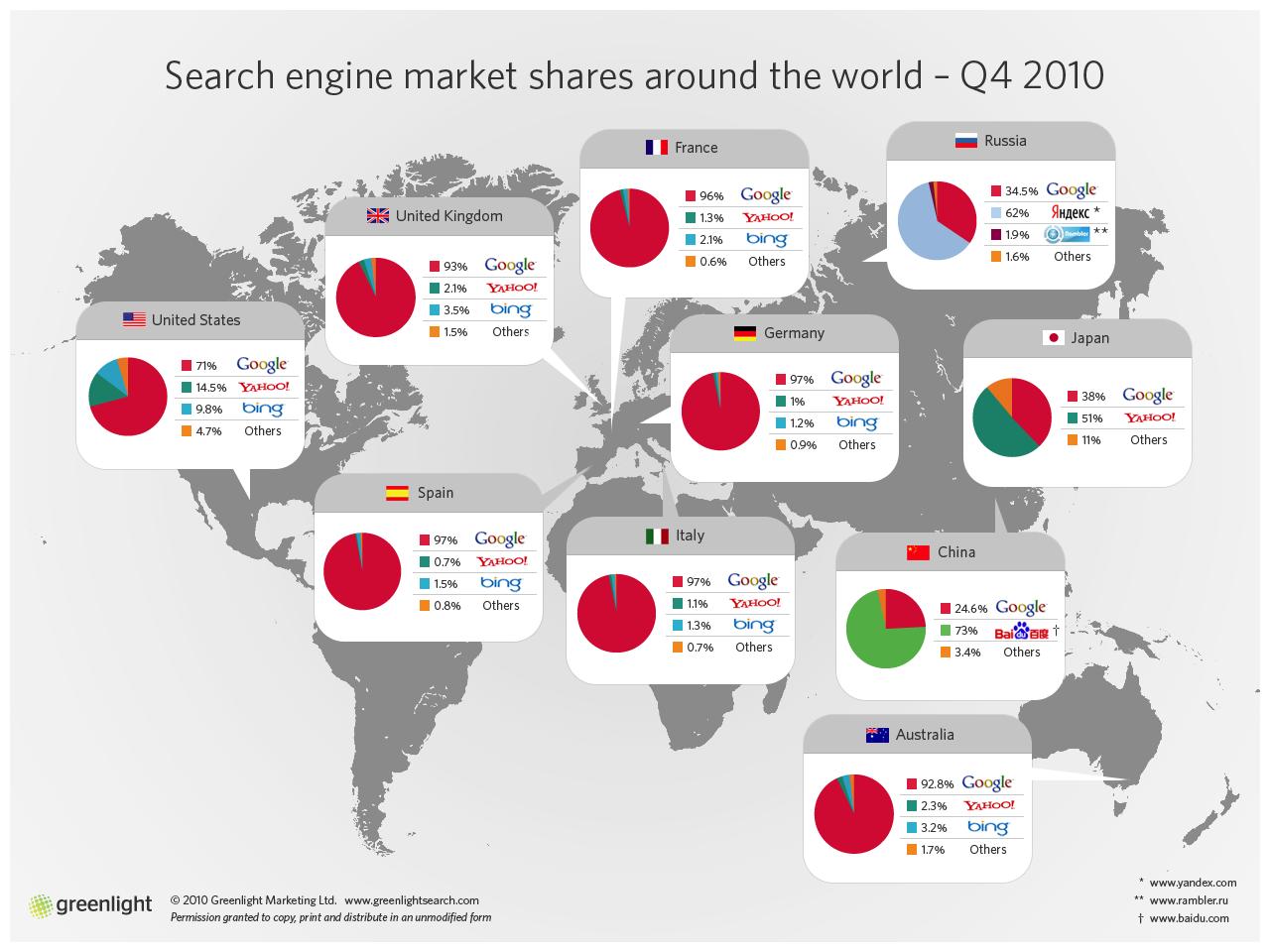 Répartition des parts de marchés des moteurs de recherche du quatrième trimestre
