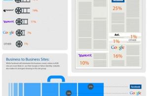 Statistiques sur les services OpenID