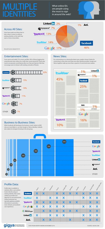 Identité numérique – Infographie