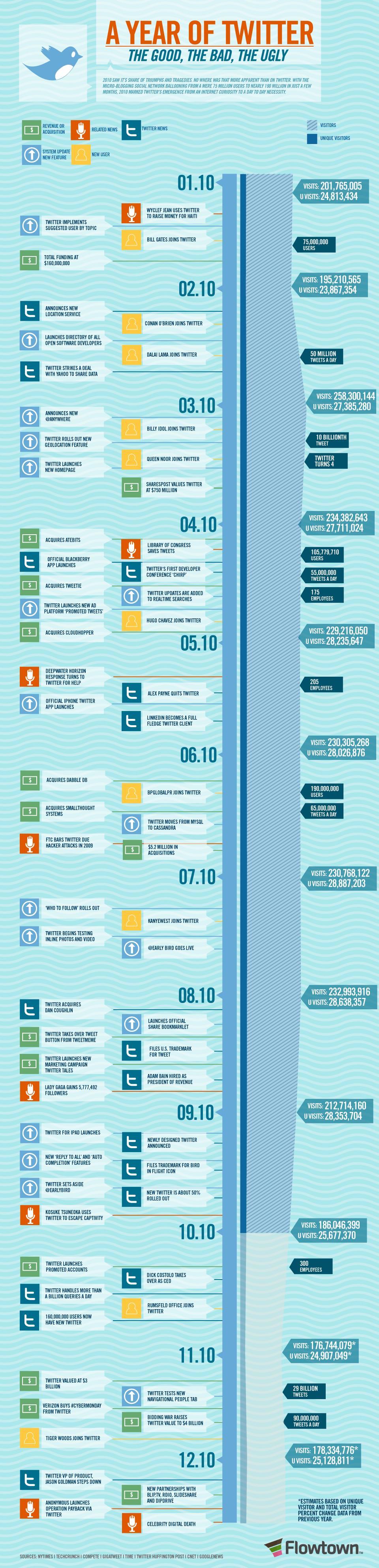 Twitter en 2010 en image et en chiffres