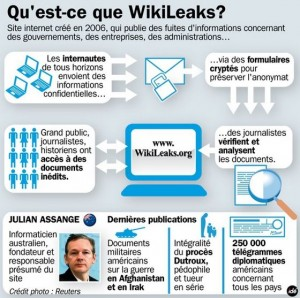 Fonctionnement Wikileaks