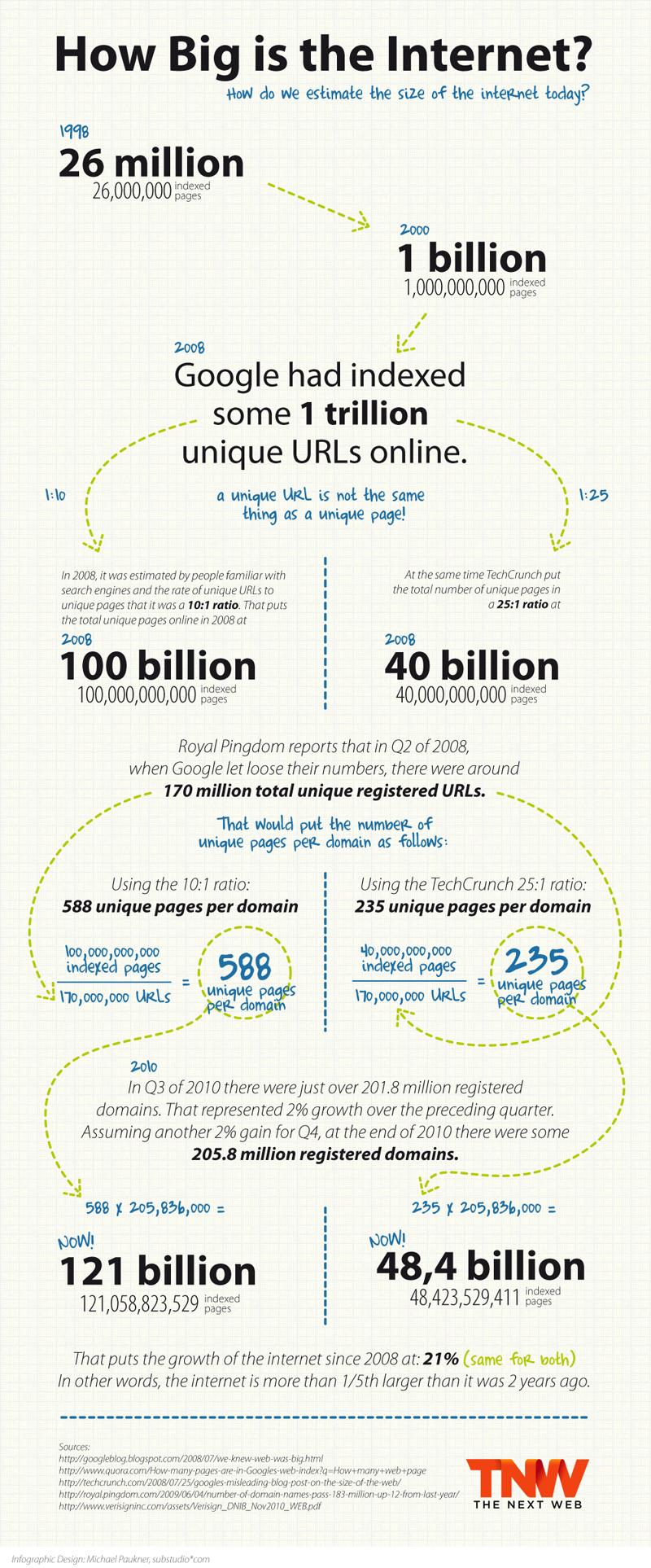 Quelle taille fait internet?