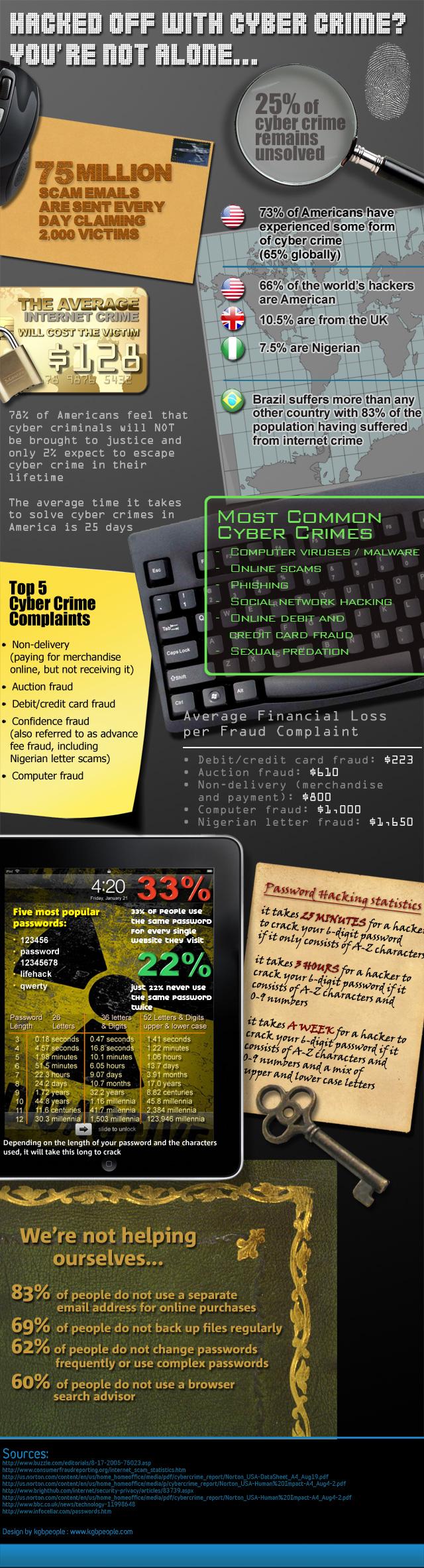 Quelques faits sur la cybercriminalité