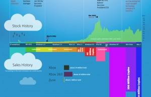 L'histoire de Microsoft