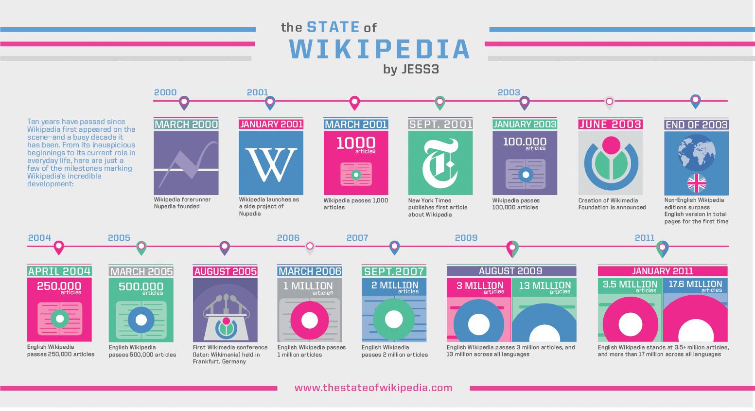 10 ans chez Wikipédia