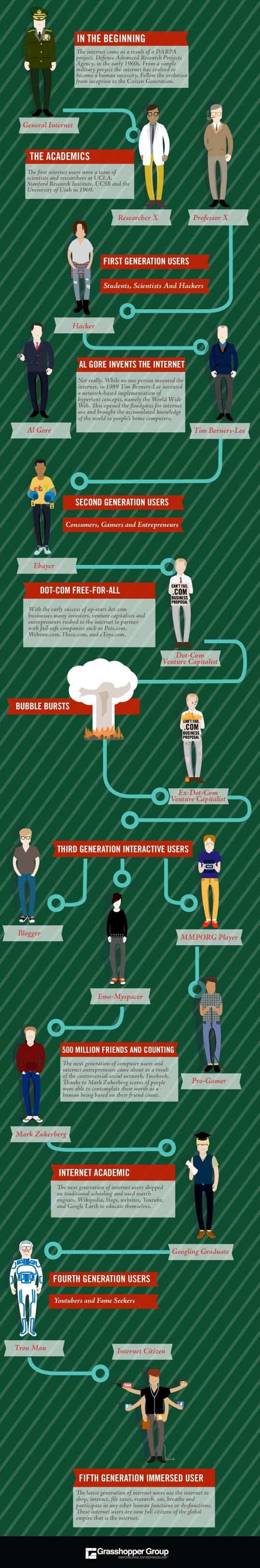 Evolution de l'internet