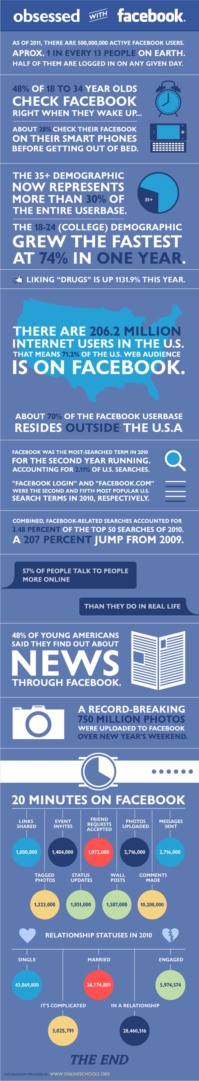 Etes-vous obsédé par Facebook?
