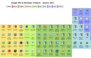 Le tableau périodique des API Google
