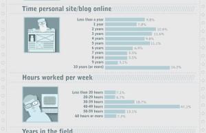 Qui sont les web designers?