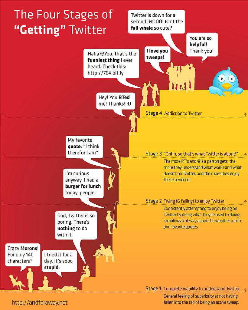 Les 4 phases d'apprentissage de Twitter