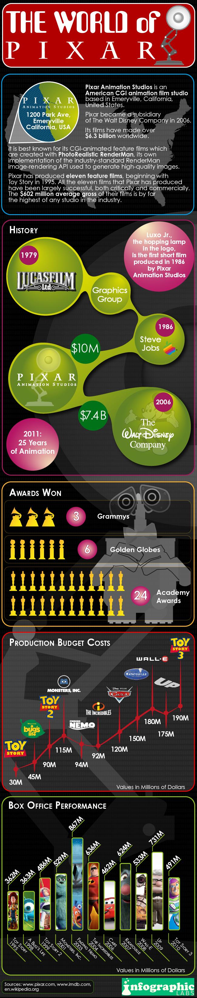 Le monde de Pixar