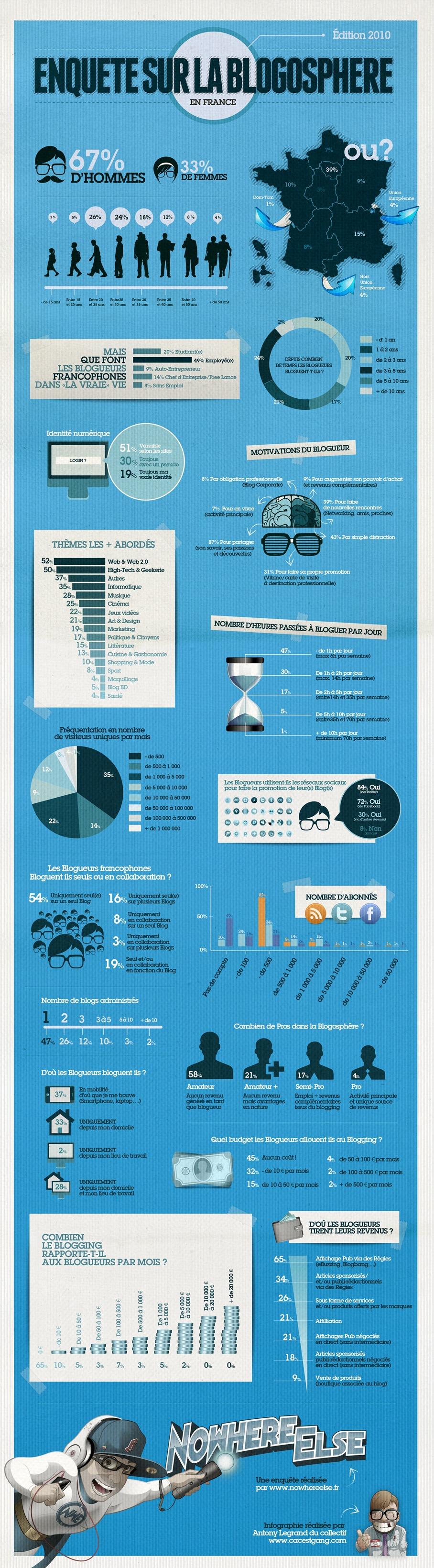 Statistiques sur la blogoshpère française