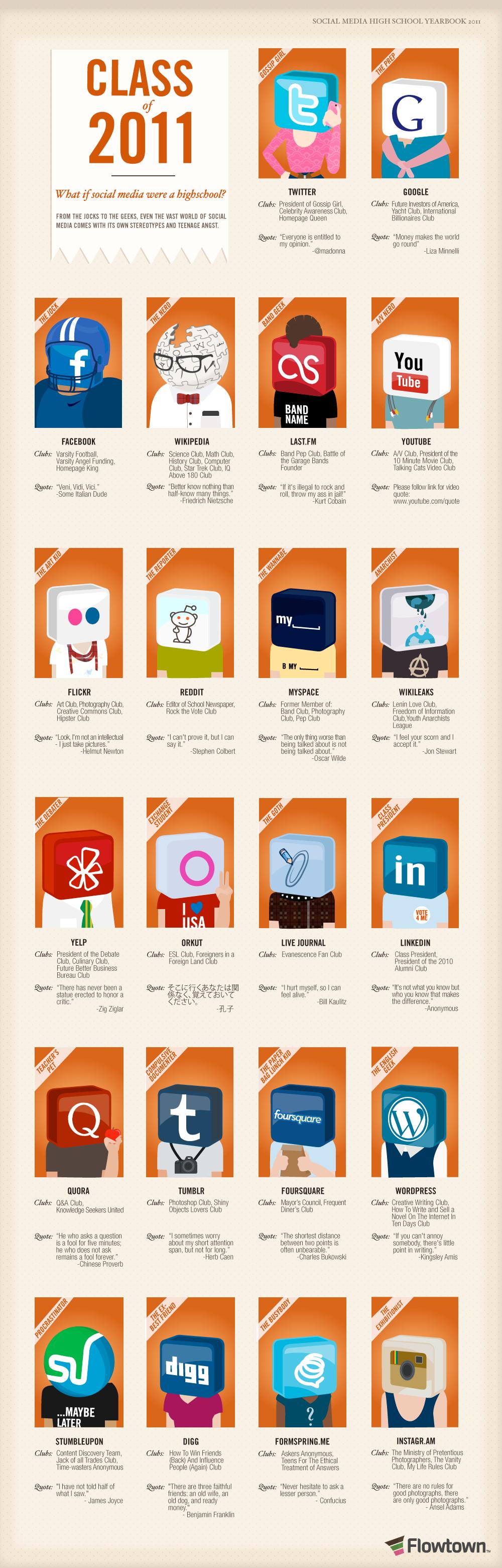Et si les réseaux sociaux étaient une classe d'étudiants?