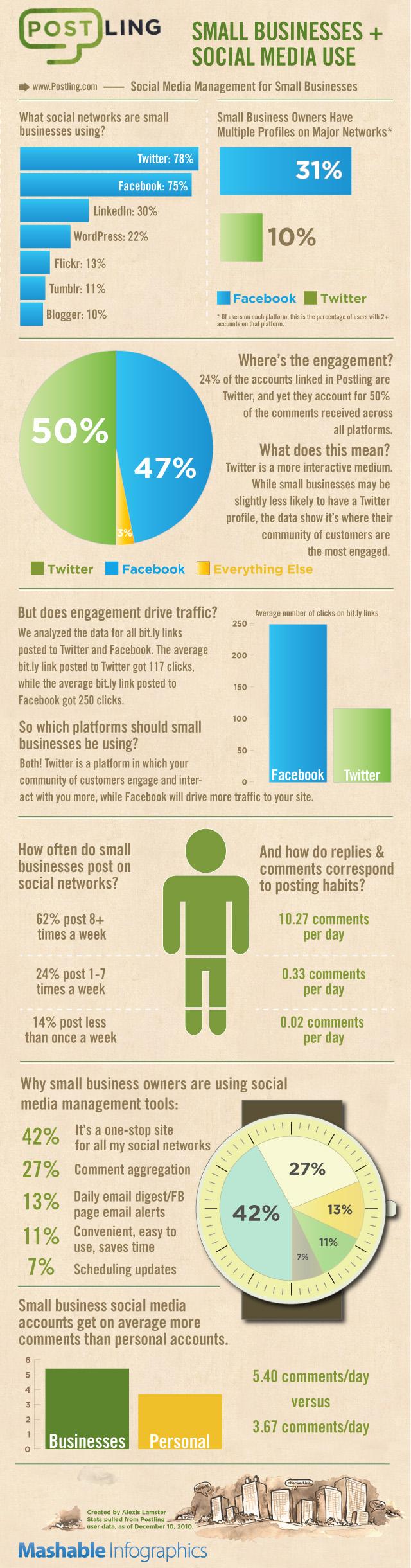 Comment les PME utilisent les réseaux sociaux