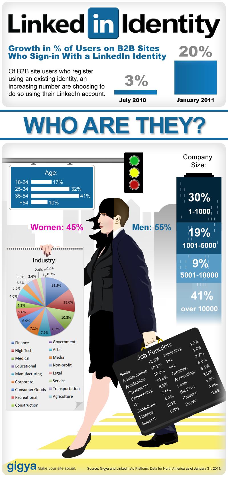 Quelques statistiques sur LinkedIn