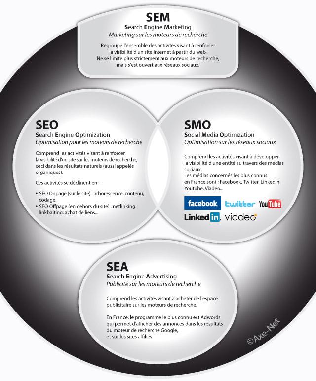 Quelles différences entre SEM, SMO, SEO et SEA?