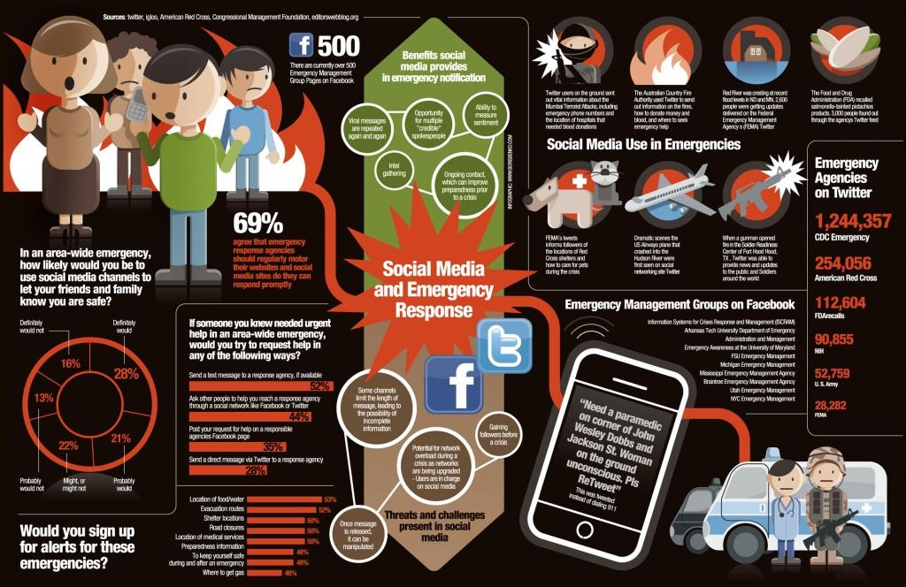 Comment utilisons-nous les réseaux sociaux en cas d'urgence