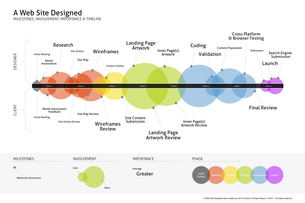Обзор ресурсов связанных с веб дизайном