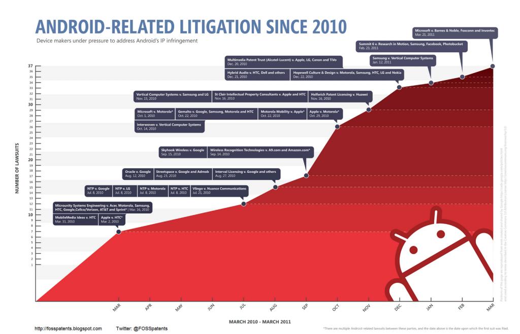 Violation brevet Android en 2010