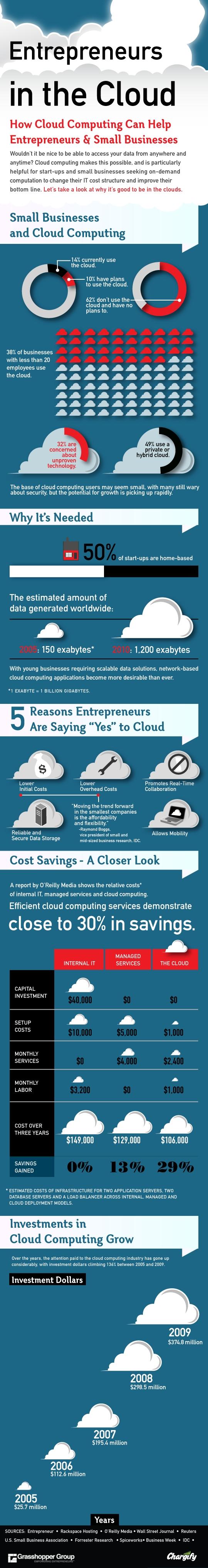Comment les PME utilisent le cloud computing