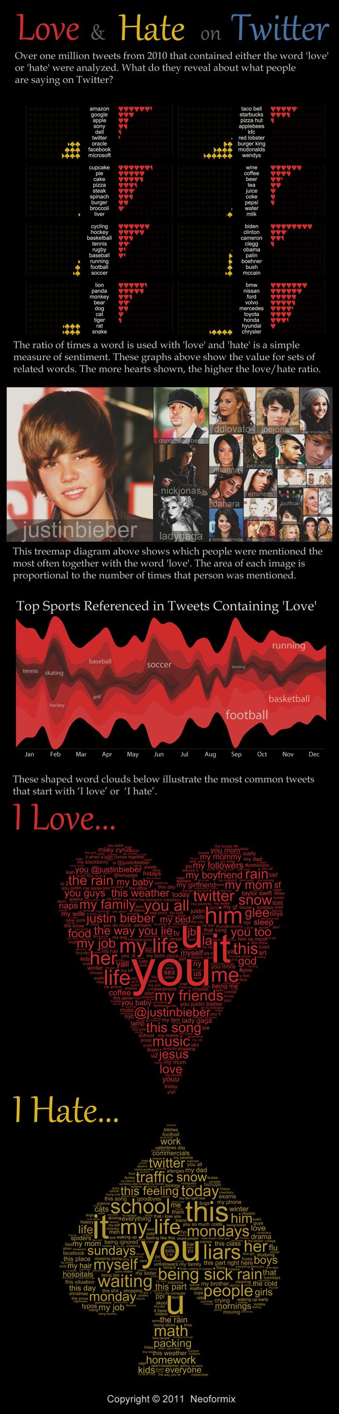 Ce qu'on aime et déteste sur Twitter