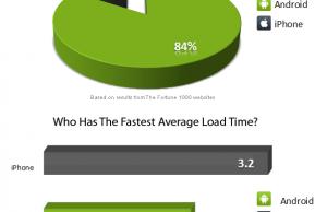 Résultat étude vitesse navigateur