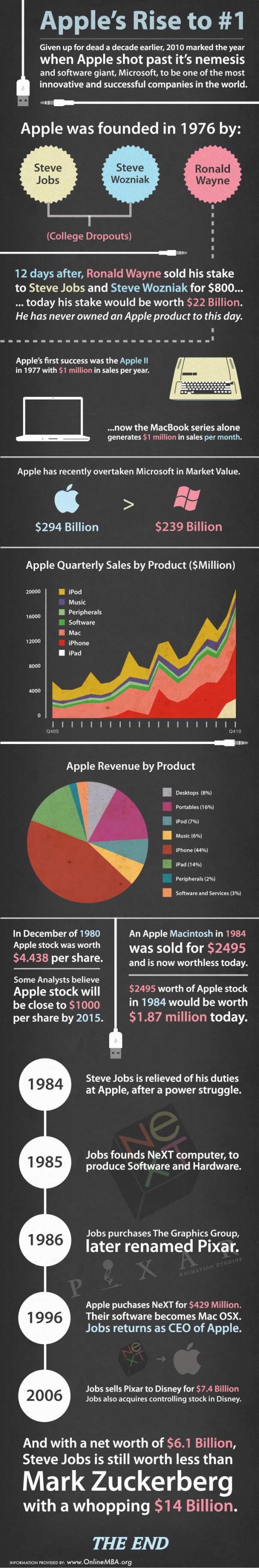L'évolution d'Apple