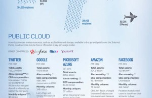 Les acteurs du Cloud Computing