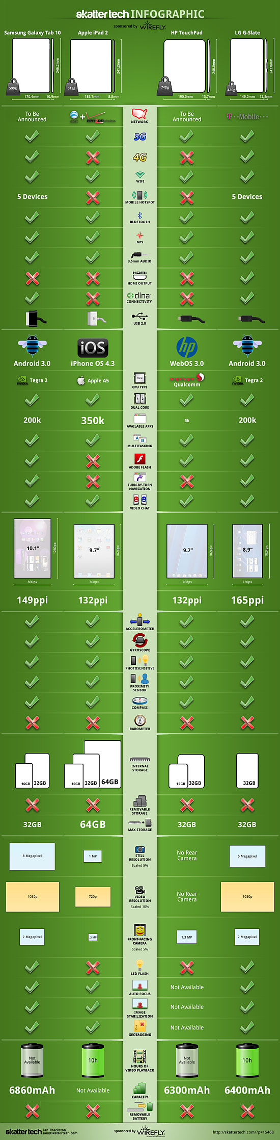 Comparaison tablette tactile