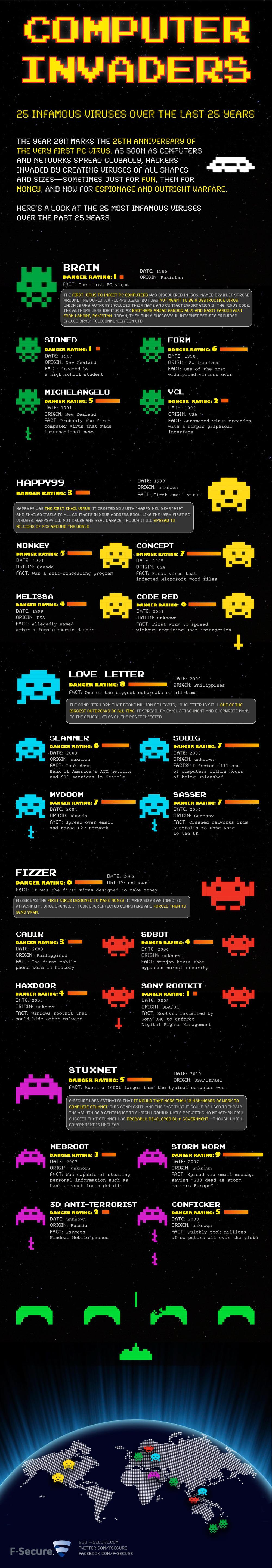 L'histoire des virus informatique