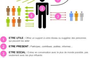 5 façons de cultiver son réseau social