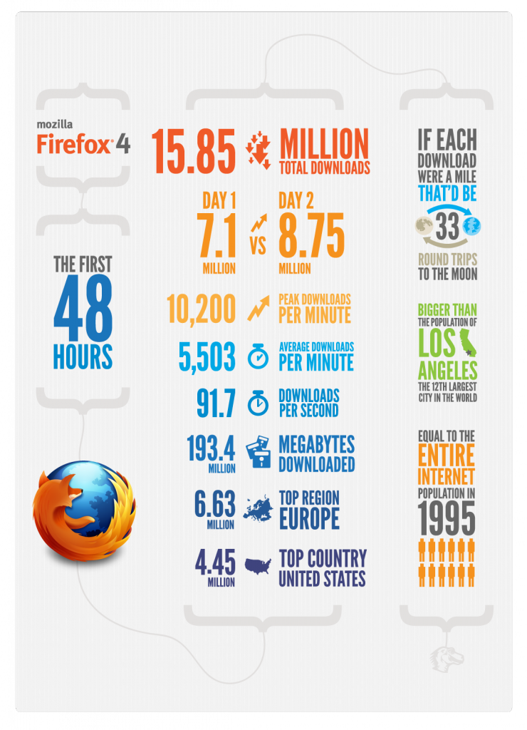 Statistiques sur 48 heures de téléchargement de Firefox 4