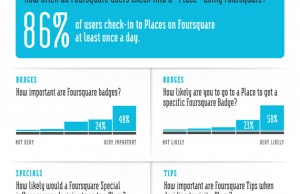L'influence de foursquare