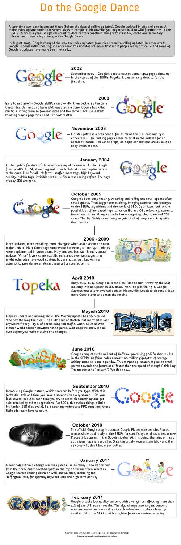 Google dance, histoire et évolution algorithme de Google