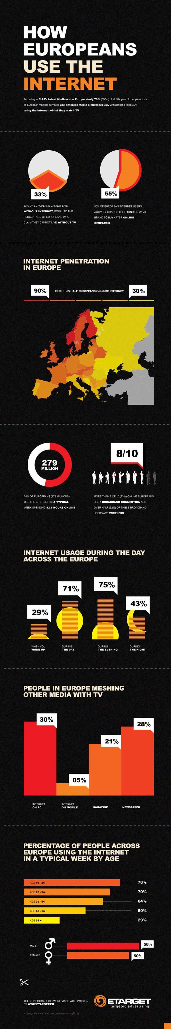 Comment les européens utilisent Internet
