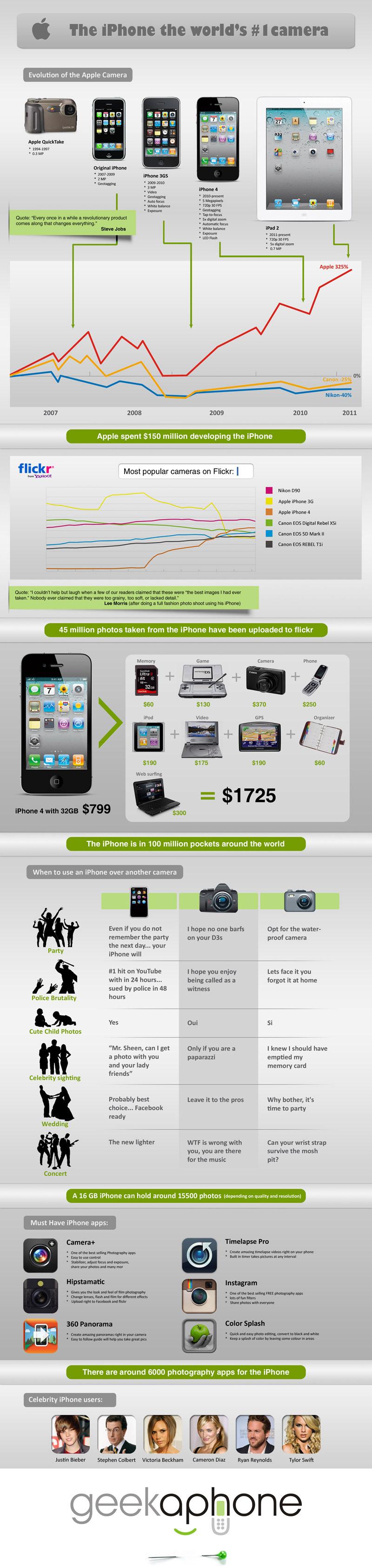 Comment l'iPhone est devenu l'appareil photo le plus utilisé