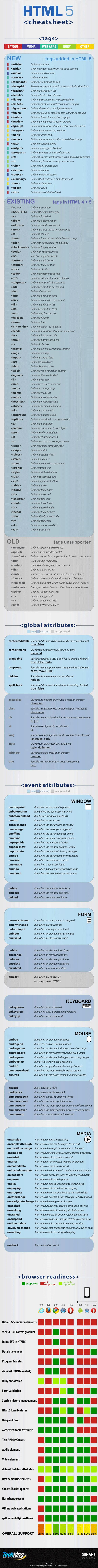 cheatsheet HTML 5