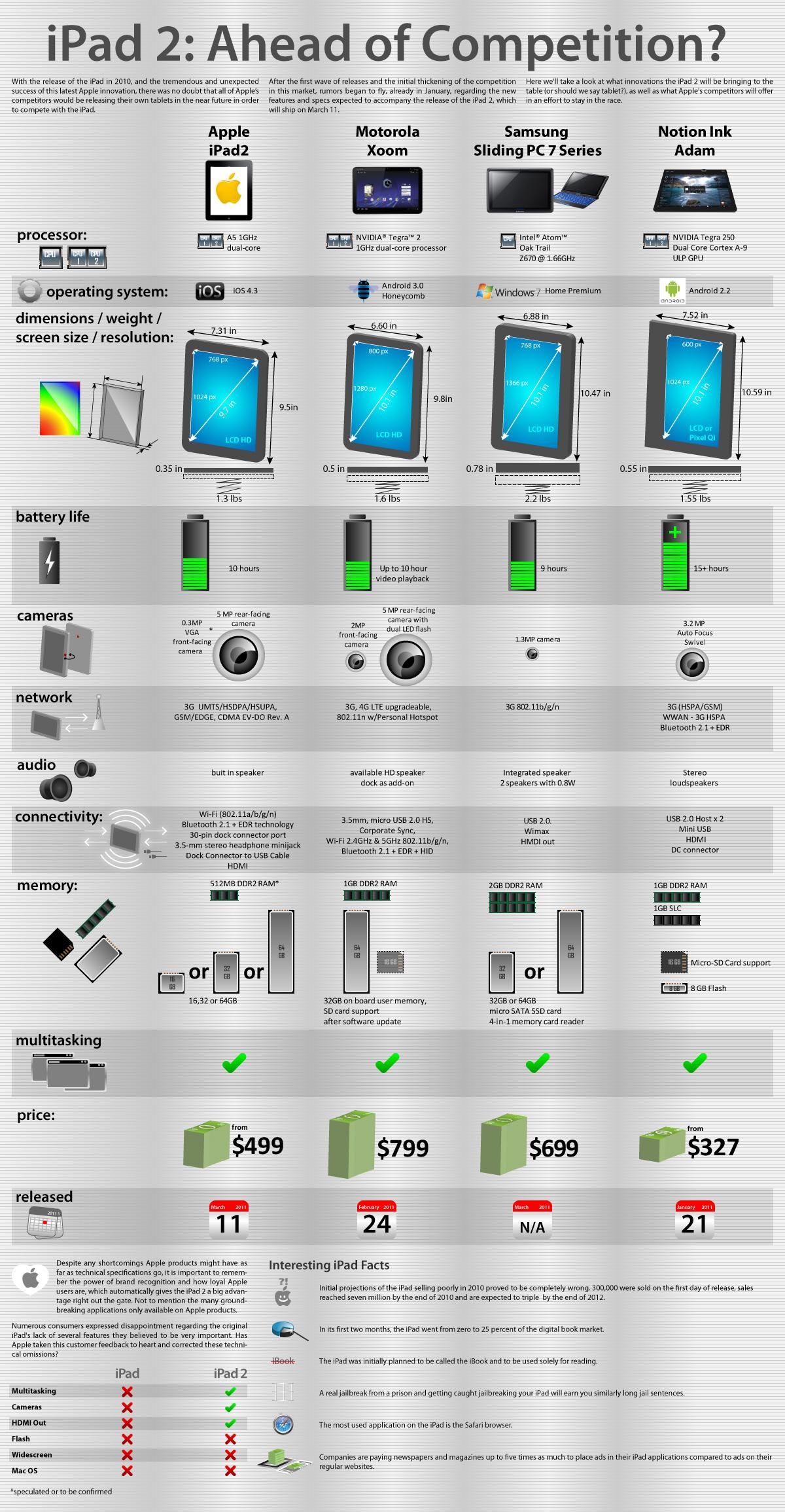 Concurrents de l'iPad 2