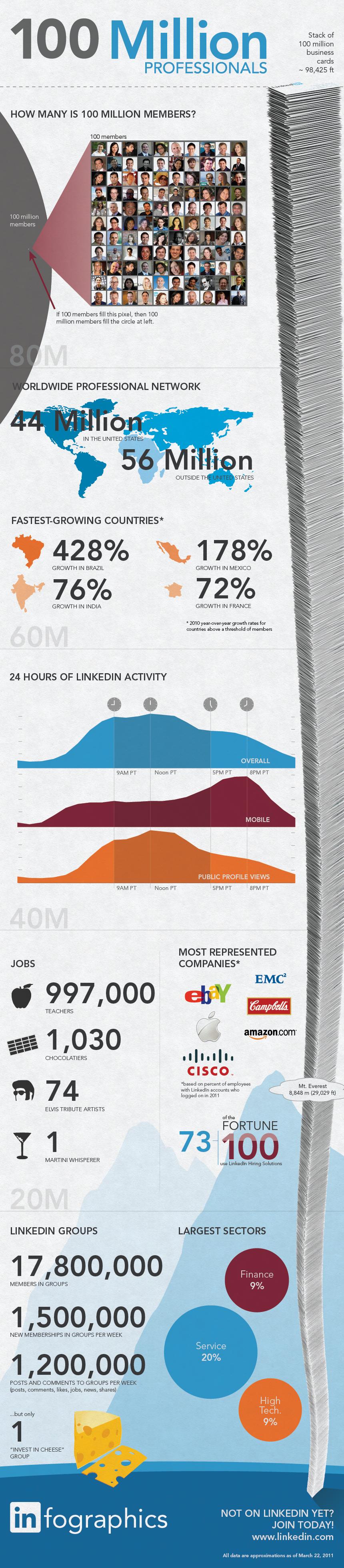 100 millions de membres sur LinkedIn