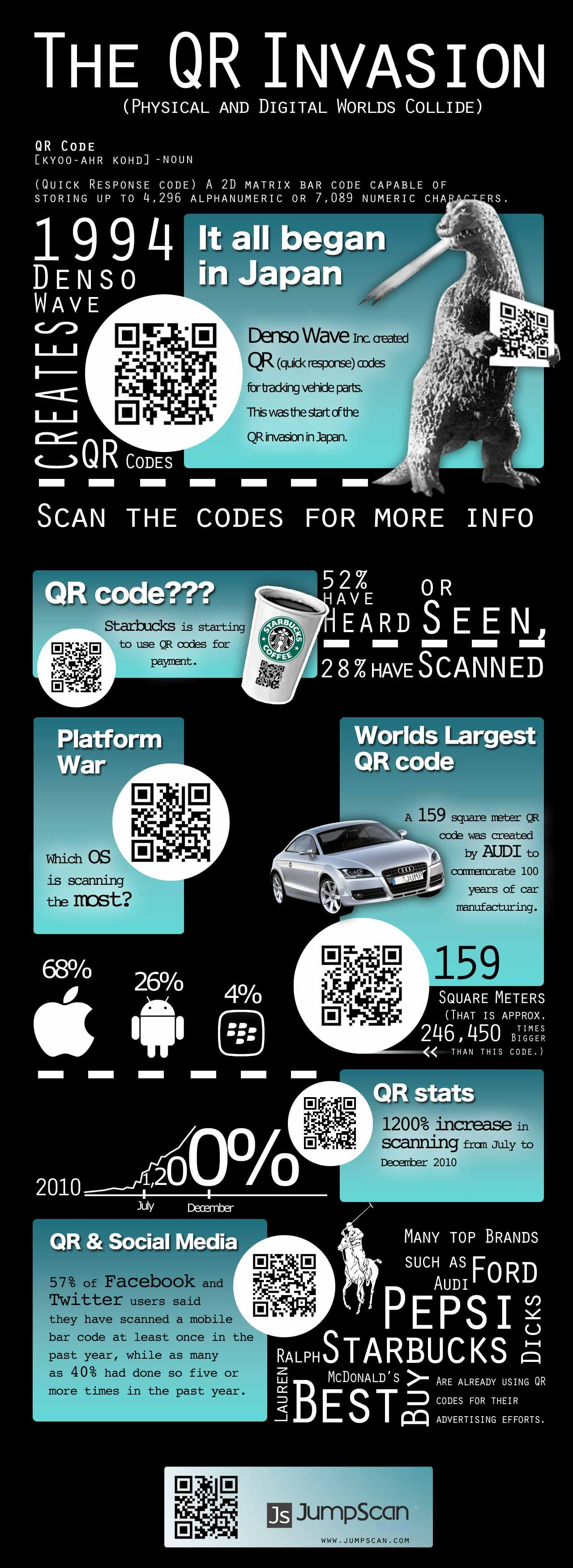 L'invasion des QR codes