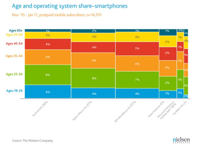 Quel age ont les utilisateurs d'OS mobile?