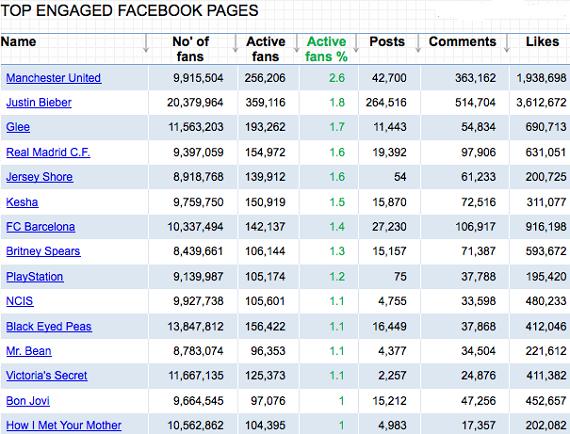 Le top 10 des FAN les plus actifs sur Facebook