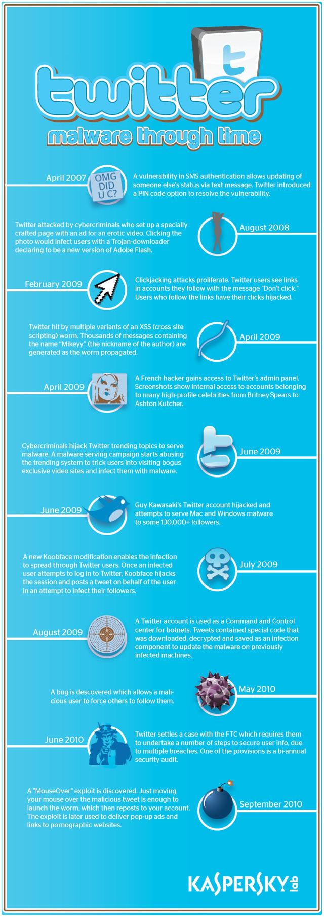 Twitter et les malwares
