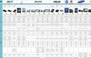 Comparatif Tablette Tactile Communauté Fnac High Tech