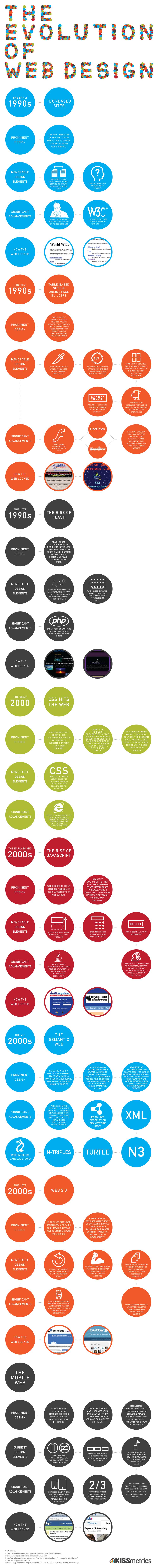 L'évolution du web design