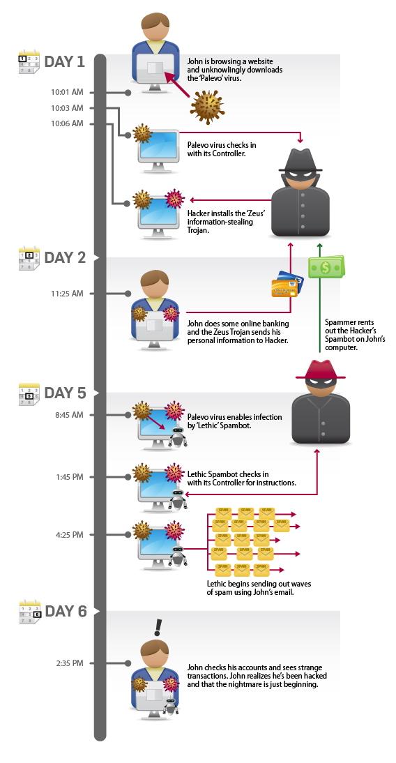 Comment se déroule un piratage