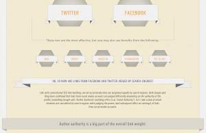 Comment les réseaux sociaux peuvent améliorer votre référencement