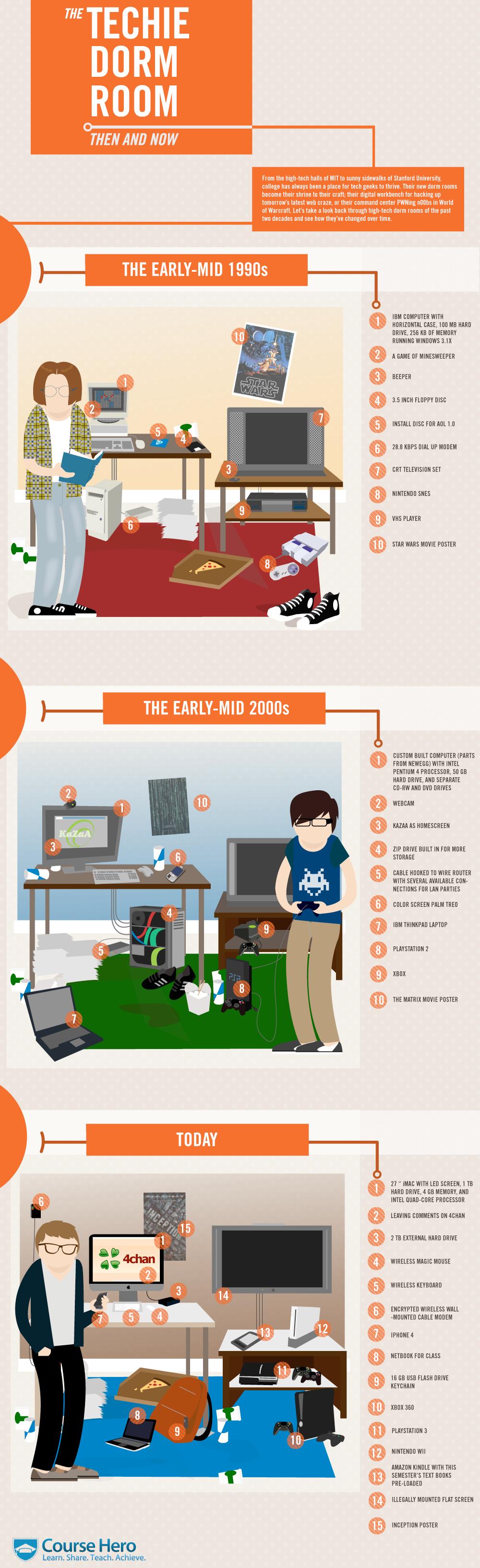 L'évolution de la chambre du geek