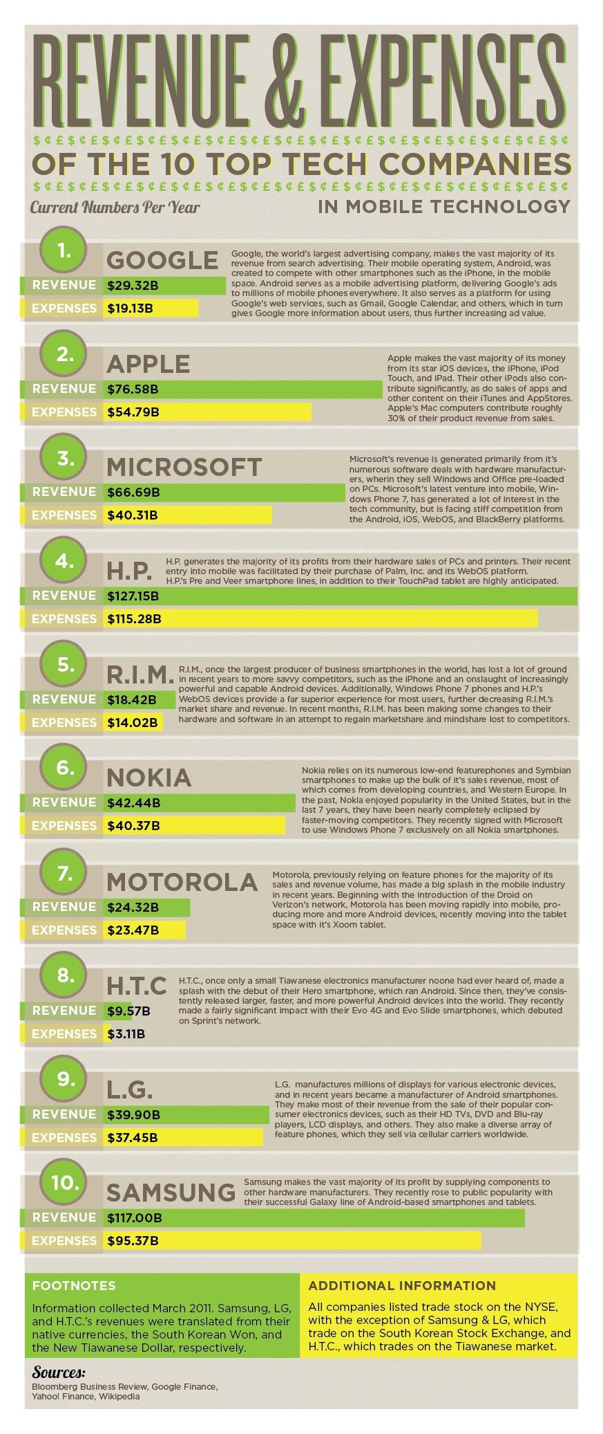 Revenus et dépenses des 10 plus grosses entreprises tech
