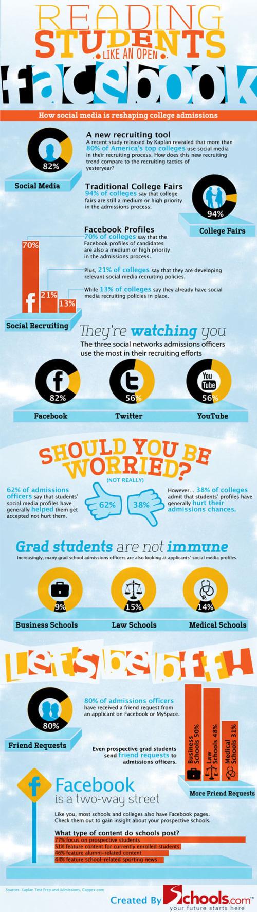 Facebook et les admissions scolaires
